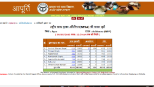 UP Ration Card List 2019