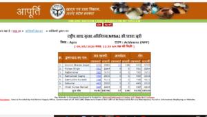 UP Ration Card List 2019